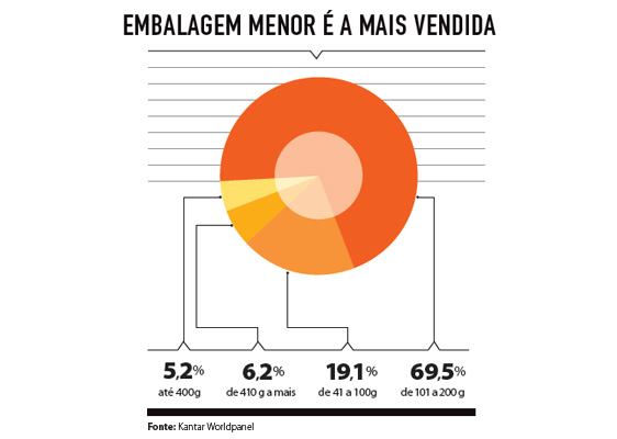 20151218_categorias_grafico_cookies_embalagem_menor_vendida
