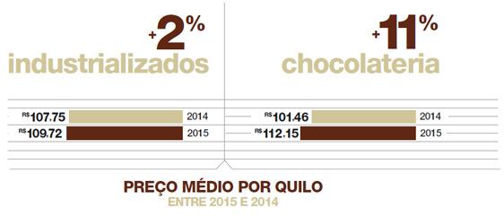 20160119_cat_desafios_pascoa_grafico_preco_medio_kilo